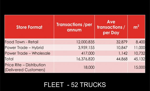 transactions dimensions